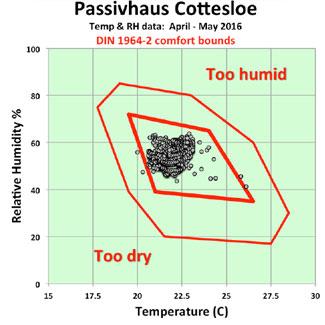 passivehaus perth humidity score