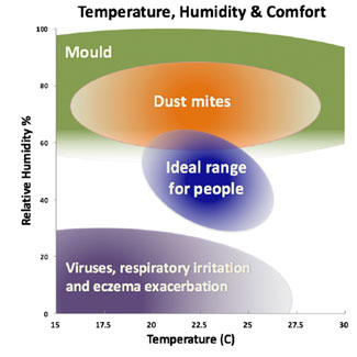 perth homes - temperature humidity and climate
